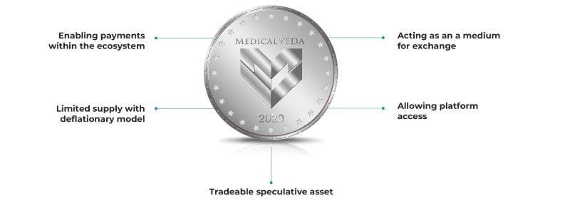 MedicalVeda Airdrop